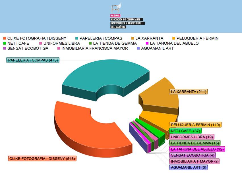 Votos concurso de escaparates ACIPMAR